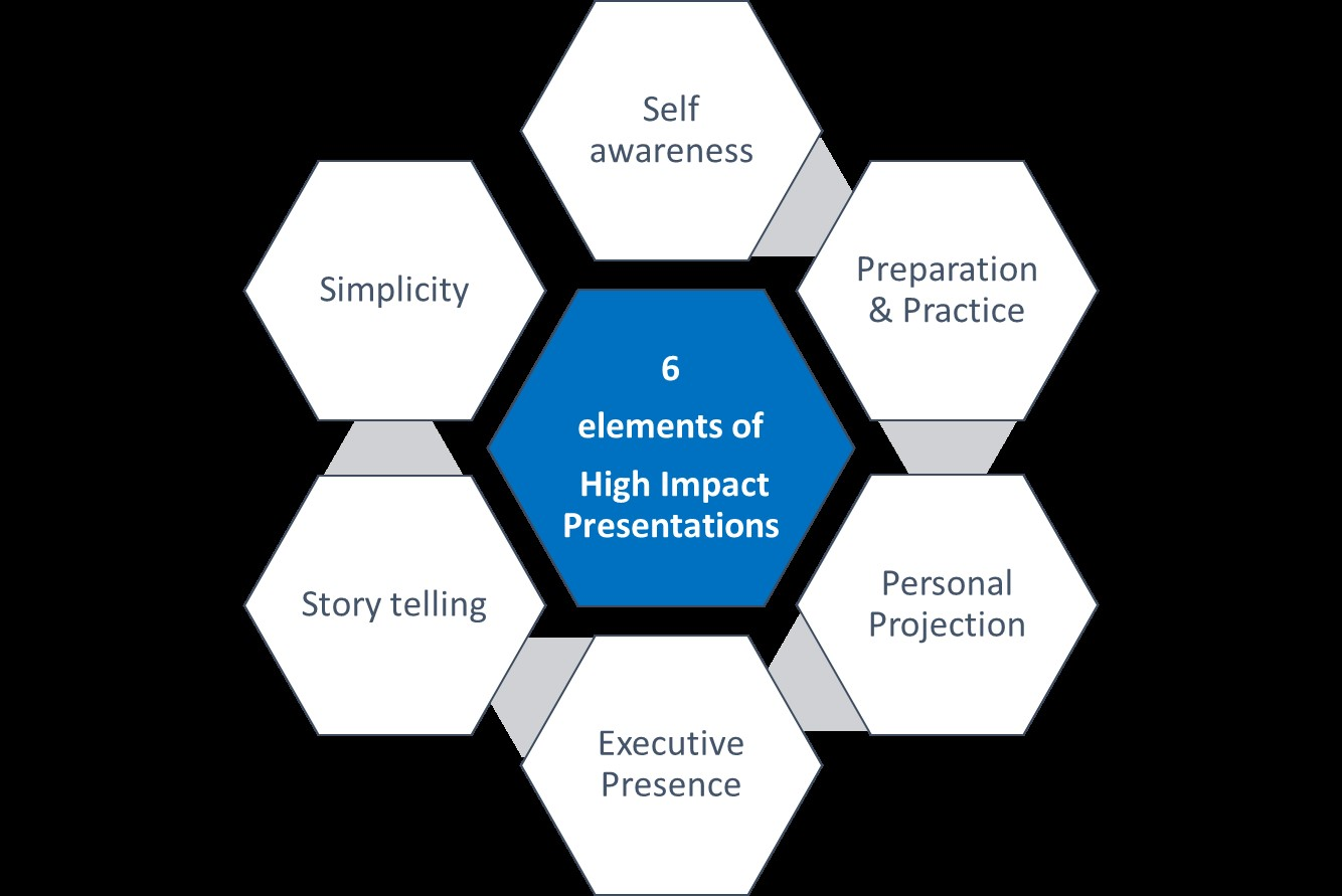 6 elements of presentation skills