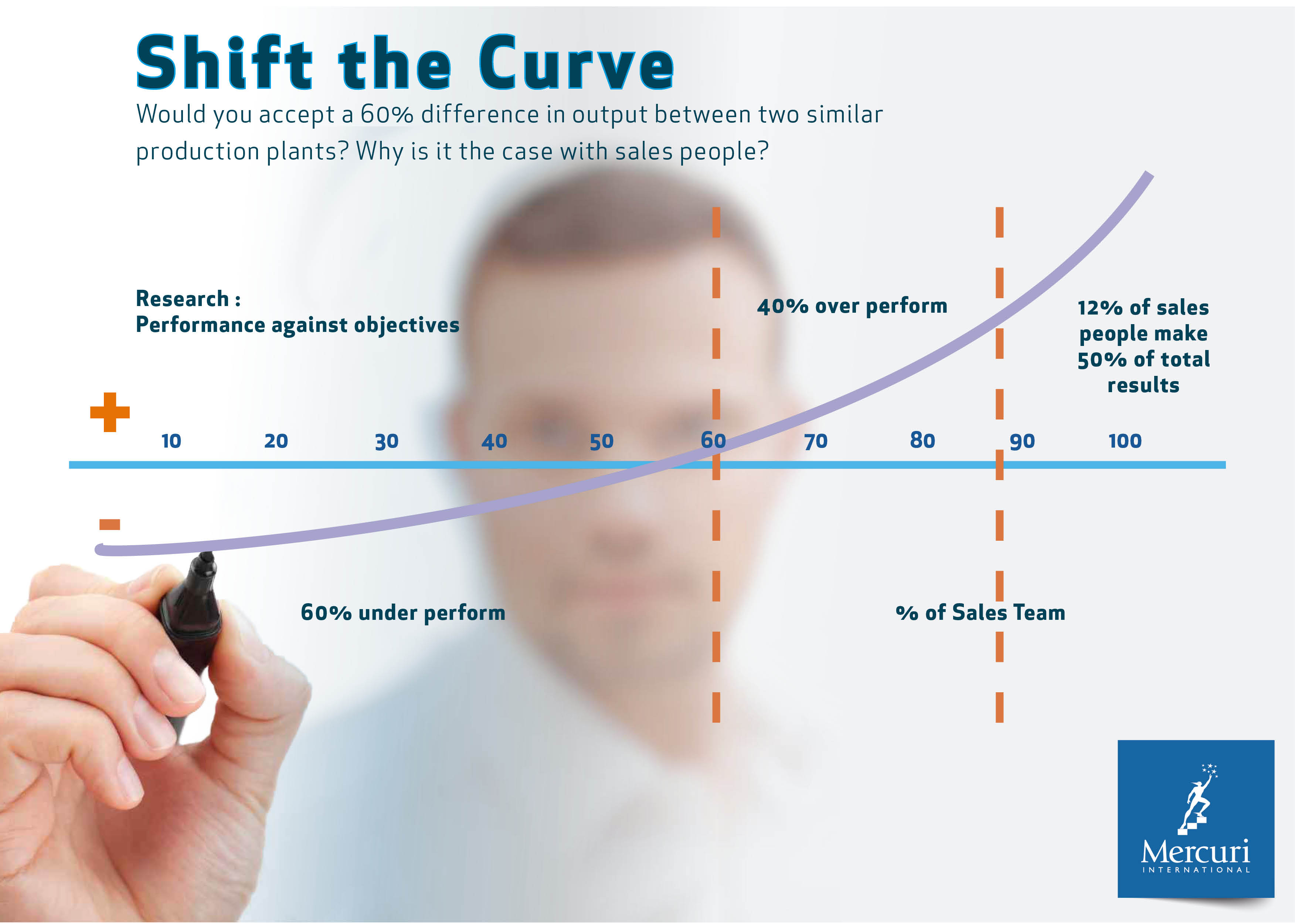 Shift the Curve