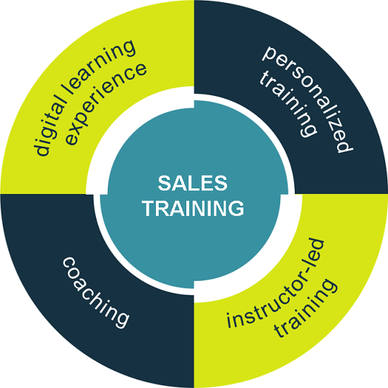 Sales training and sales leadership training - Sales Consultancy